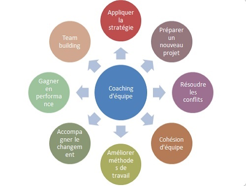coaching-equipe-team-building